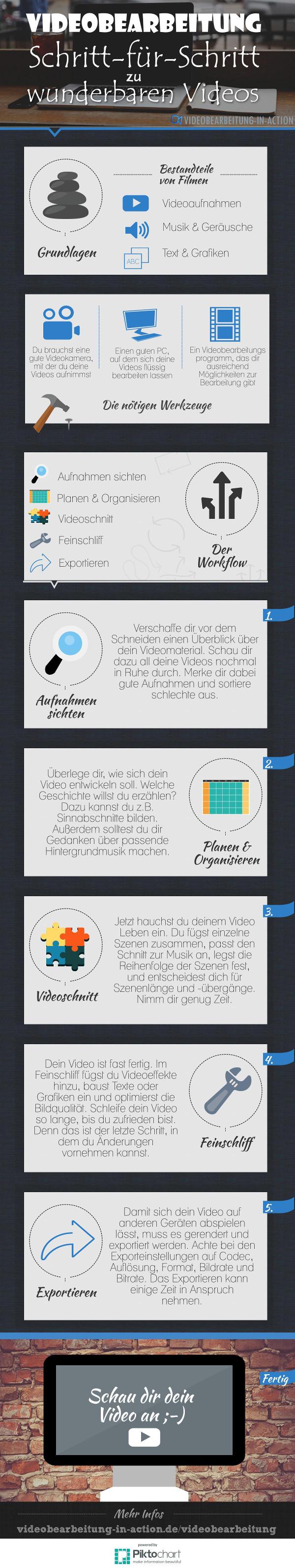 Videobearbeitung Guide