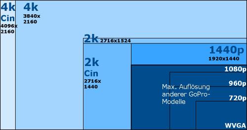 GoPro Test Vergleich Amp Kaufberatung Welche GoPro Kaufen