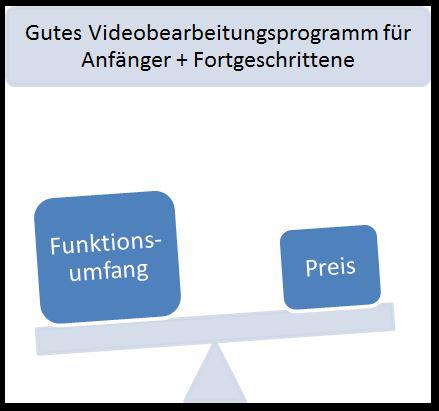 Gutes Preis-Leistungs-Verhältnis bei einem Videobearbeitungsprogramm