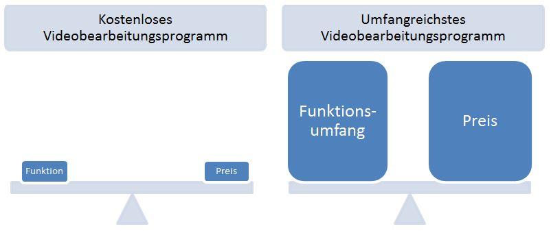 Preis-Leistungs-Verhältnis Videobearbeitungsprogramm