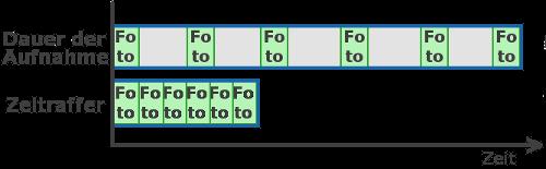 Zeitraffer Diagramm