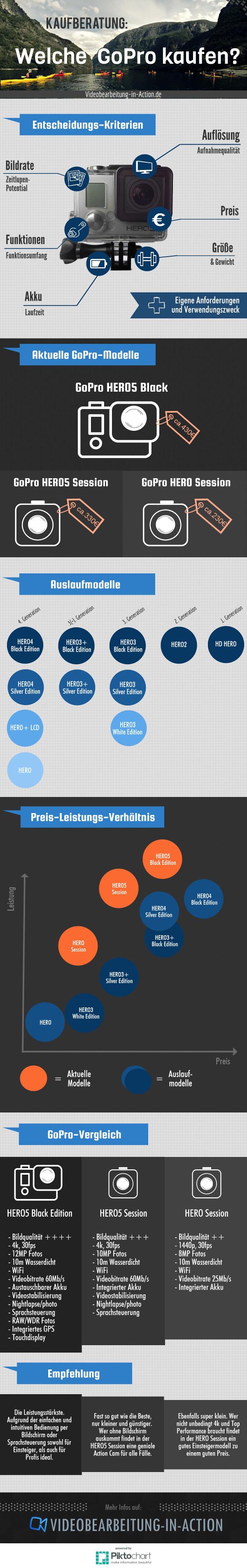Infografik - Welche Gopro kaufen